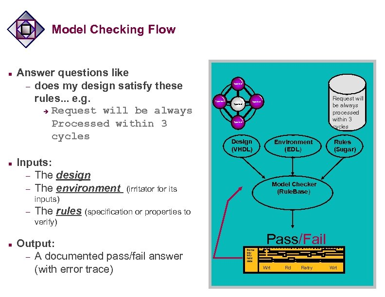 Model Checking Flow n n Answer questions like – does my design satisfy these