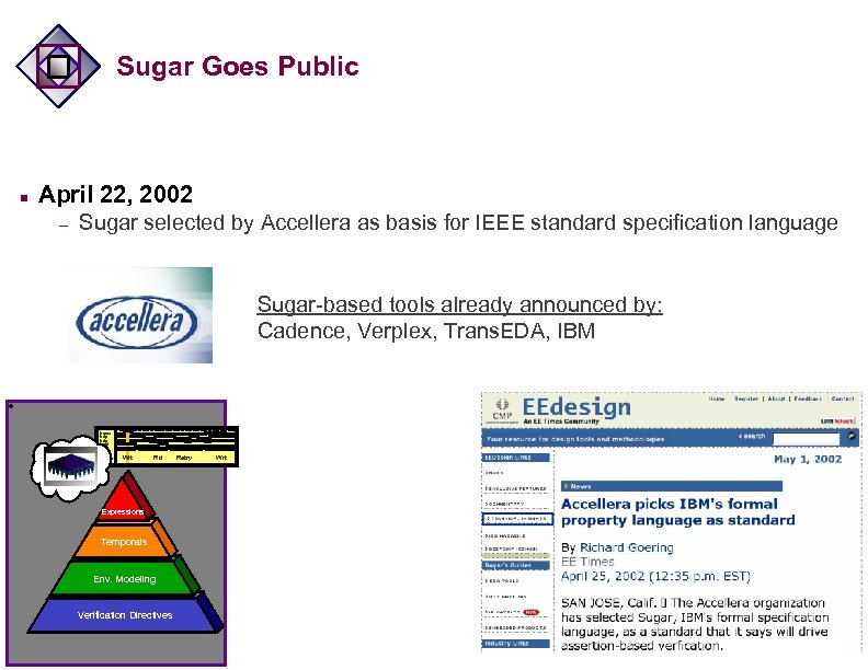 Sugar Goes Public n April 22, 2002 – Sugar selected by Accellera as basis