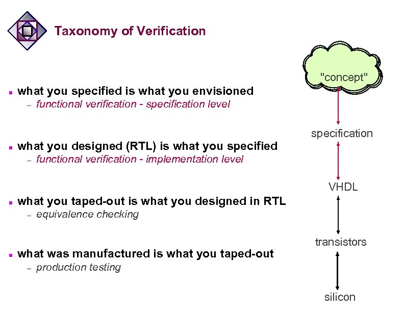 Taxonomy of Verification