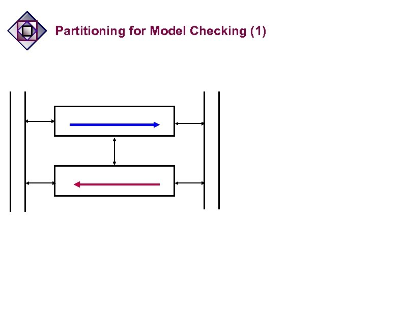 Partitioning for Model Checking (1)