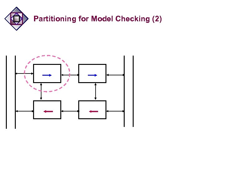 Partitioning for Model Checking (2)