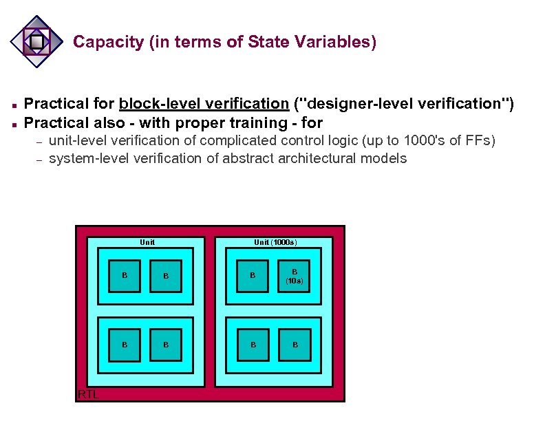 Capacity (in terms of State Variables) n n Practical for block-level verification (