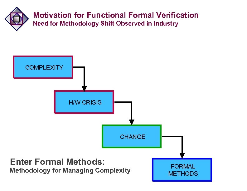 Motivation for Functional Formal Verification Need for Methodology Shift Observed in Industry COMPLEXITY H/W