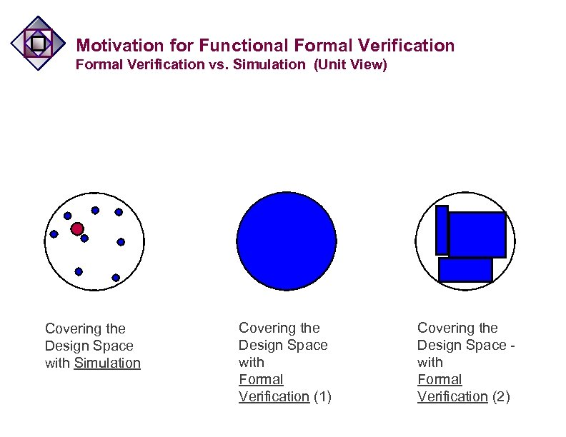 Motivation for Functional Formal Verification vs. Simulation (Unit View) Covering the Design Space with