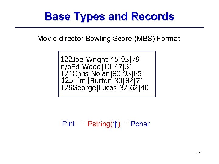 Base Types and Records Movie-director Bowling Score (MBS) Format 122 Joe|Wright|45|95|79 n/a. Ed|Wood|10|47|31 124
