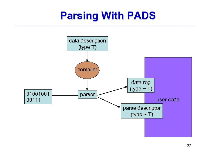 Parsing With PADS data description (type T) compiler 01001001 00111 data rep (type ~