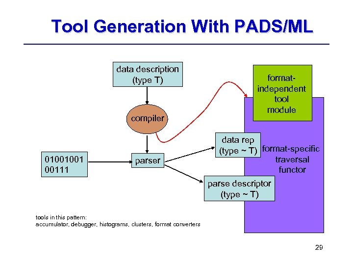 Tool Generation With PADS/ML data description (type T) compiler 01001001 00111 parser formatindependent tool