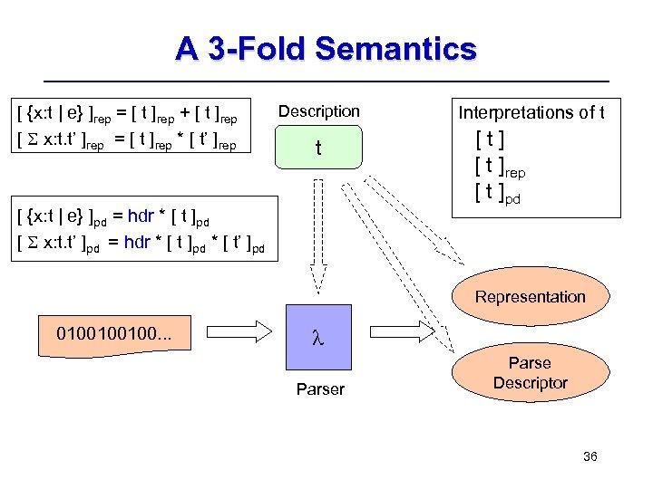 A 3 -Fold Semantics [ {x: t | e} ]rep = [ t ]rep
