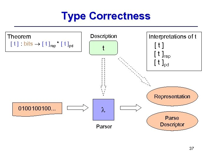 Type Correctness Theorem [ t ] : bits [ t ]rep * [ t