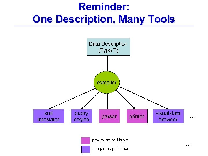 Reminder: One Description, Many Tools Data Description (Type T) compiler xml translator query engine