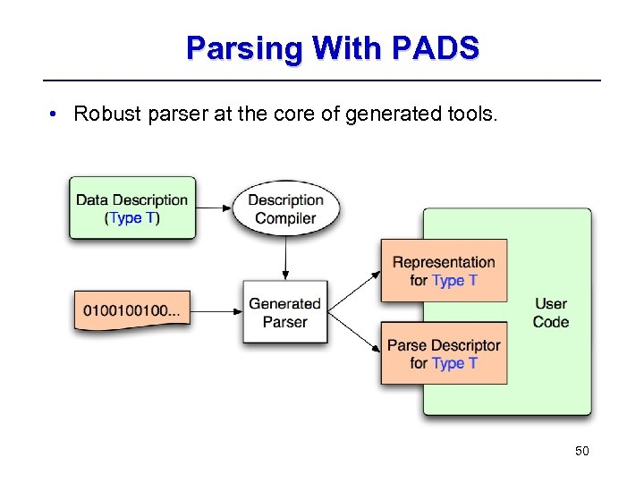 Parsing With PADS • Robust parser at the core of generated tools. 50