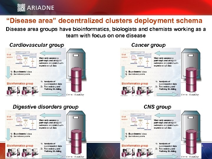 """""""Disease area"""" decentralized clusters deployment schema Disease area groups have bioinformatics, biologists and chemists"""
