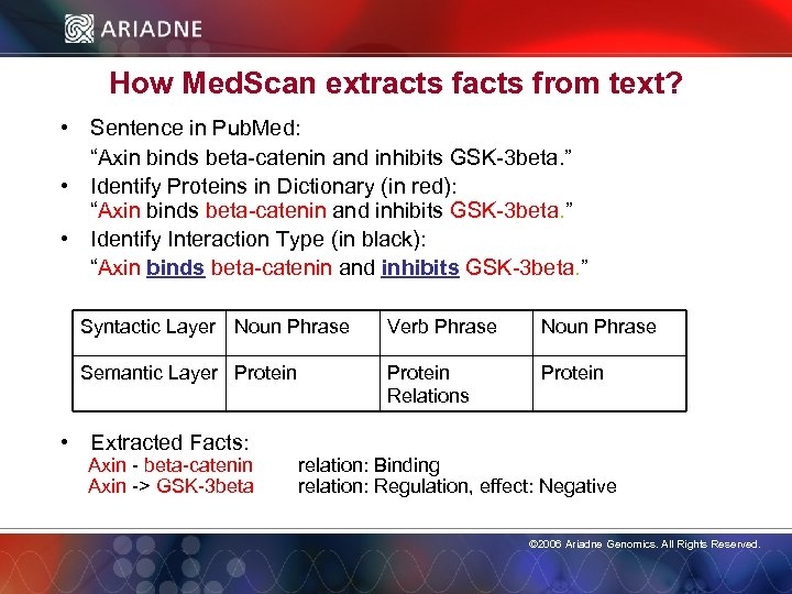 """How Med. Scan extracts from text? • Sentence in Pub. Med: """"Axin binds beta-catenin"""