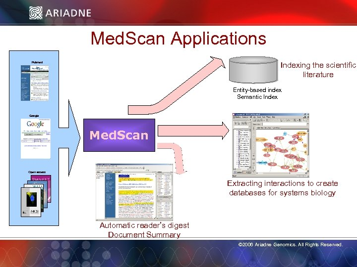 Med. Scan Applications Indexing the scientific literature Pubmed Entity-based index Semantic Index Google Med.