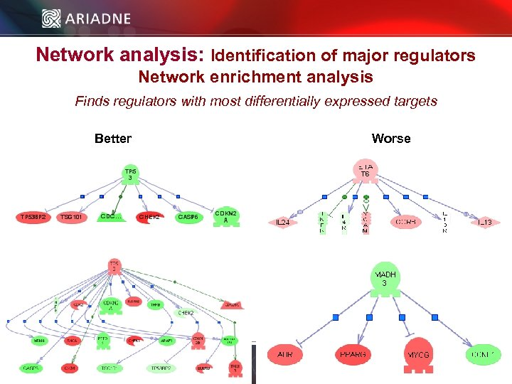 Network analysis: Identification of major regulators Network enrichment analysis Finds regulators with most differentially