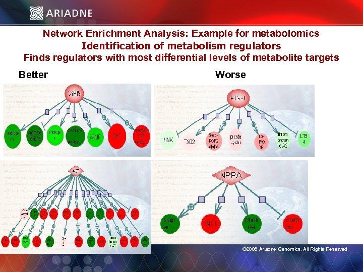 Network Enrichment Analysis: Example for metabolomics Identification of metabolism regulators Finds regulators with most