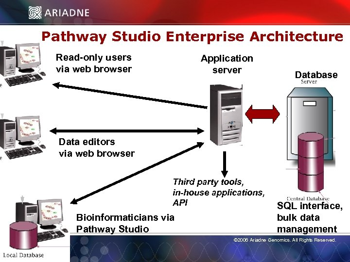 Pathway Studio Enterprise Architecture Read-only users via web browser Application server Database Data editors