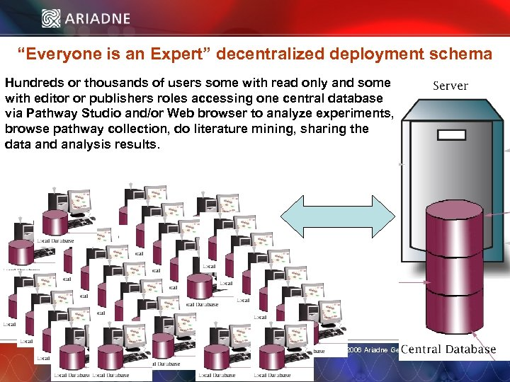 """""""Everyone is an Expert"""" decentralized deployment schema Hundreds or thousands of users some with"""
