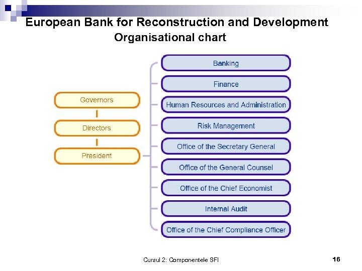 European Bank for Reconstruction and Development Cursul 2: Componentele SFI 16