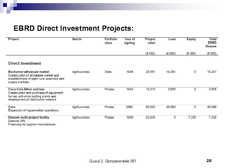 EBRD Direct Investment Projects: Cursul 2: Componentele SFI 20