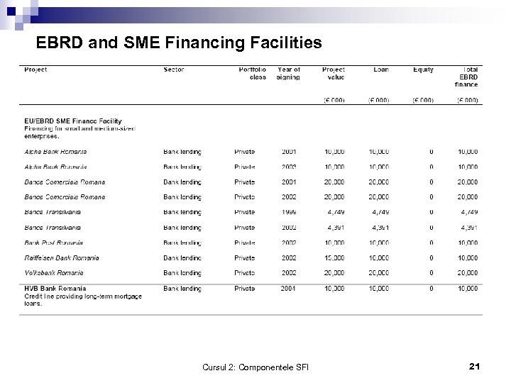 EBRD and SME Financing Facilities Cursul 2: Componentele SFI 21