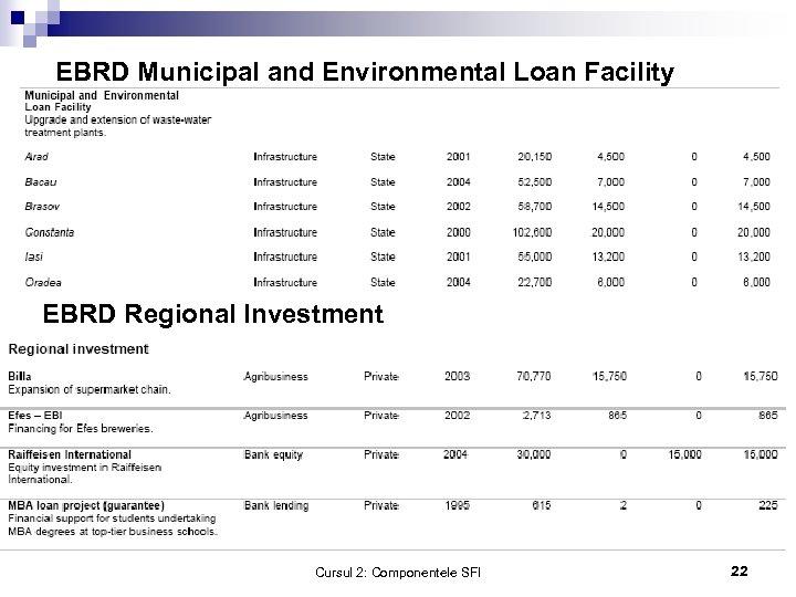 EBRD Municipal and Environmental Loan Facility EBRD Regional Investment Cursul 2: Componentele SFI 22