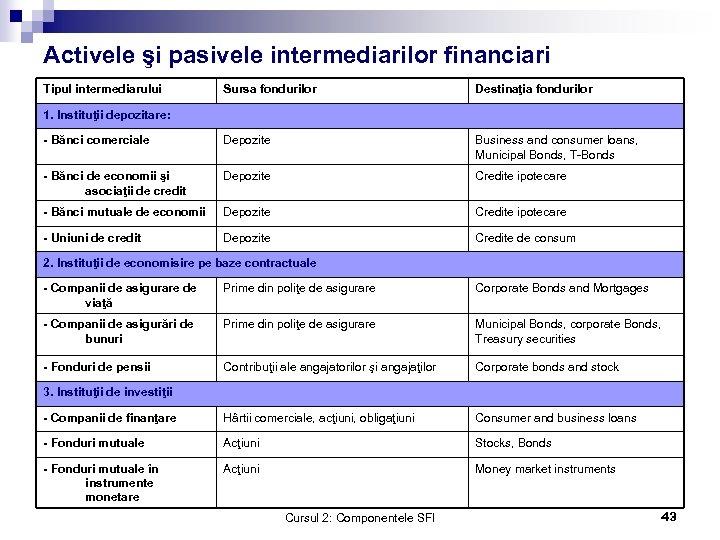 Activele şi pasivele intermediarilor financiari Tipul intermediarului Sursa fondurilor Destinaţia fondurilor - Bănci comerciale