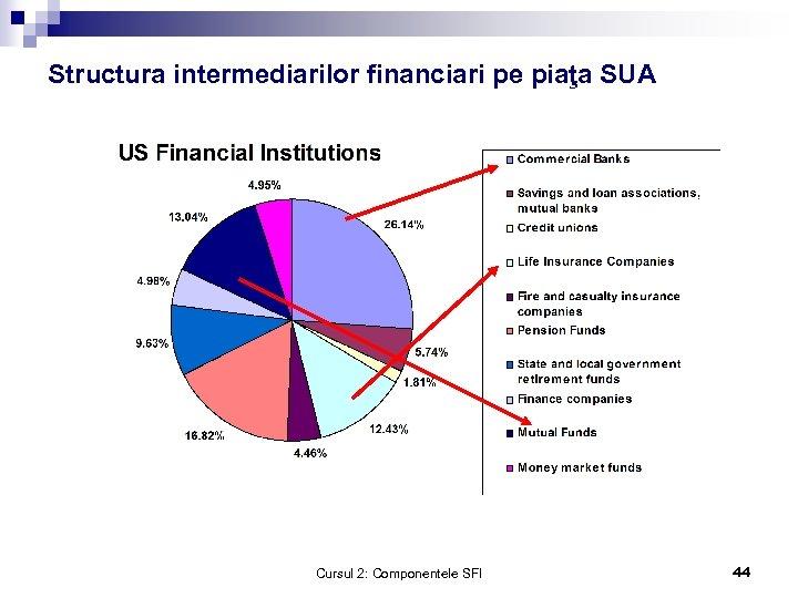 Structura intermediarilor financiari pe piaţa SUA Cursul 2: Componentele SFI 44