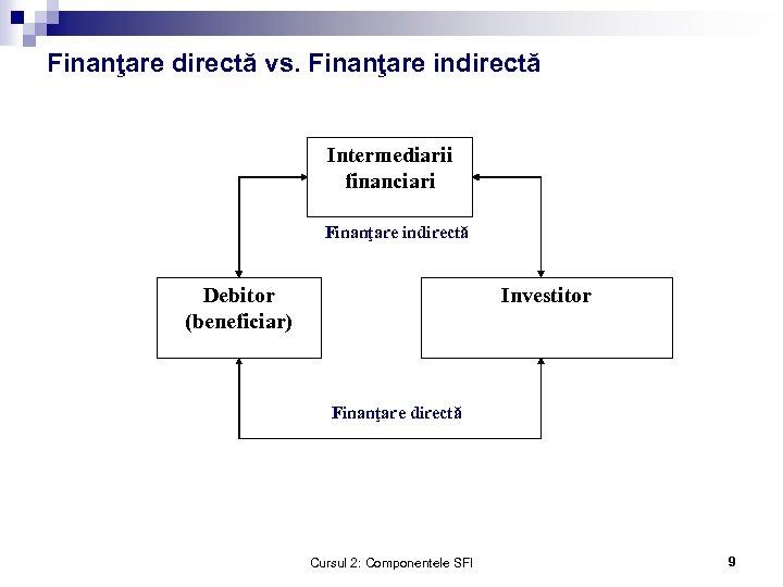 Finanţare directă vs. Finanţare indirectă Intermediarii financiari Finanţare indirectă Debitor (beneficiar) Investitor Finanţare directă