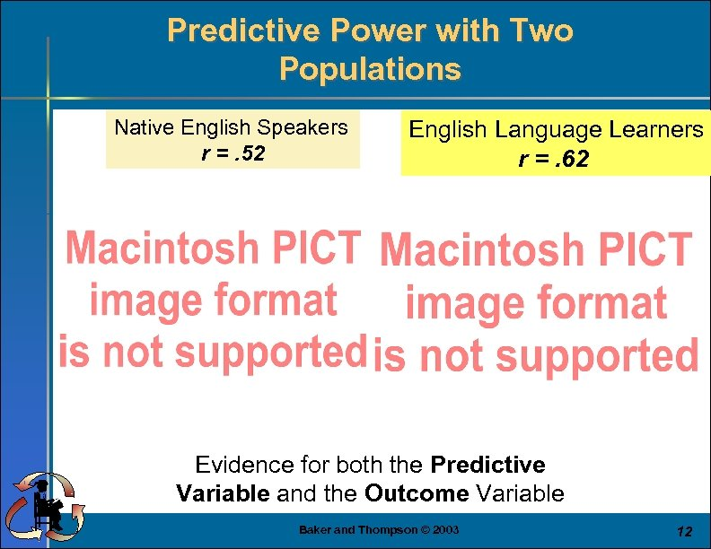 Predictive Power with Two Populations Native English Speakers r =. 52 English Language Learners