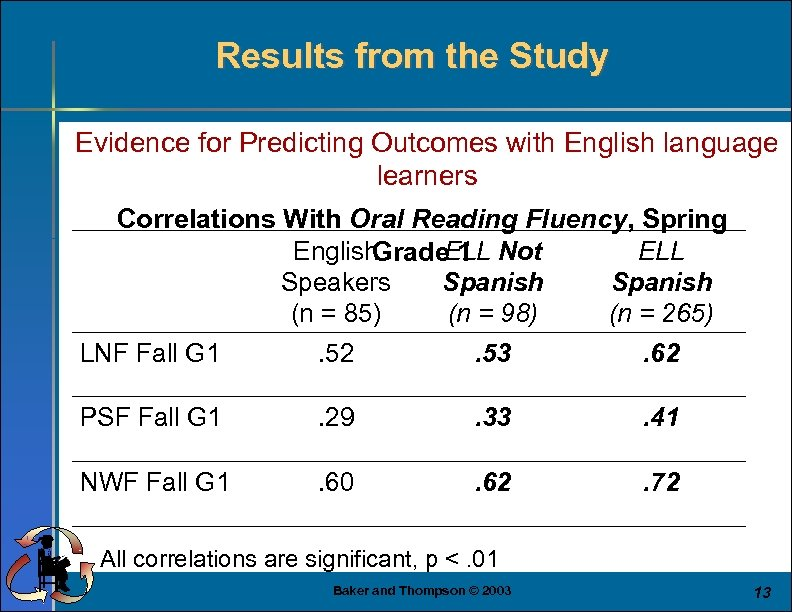 Results from the Study Evidence for Predicting Outcomes with English language learners Correlations With