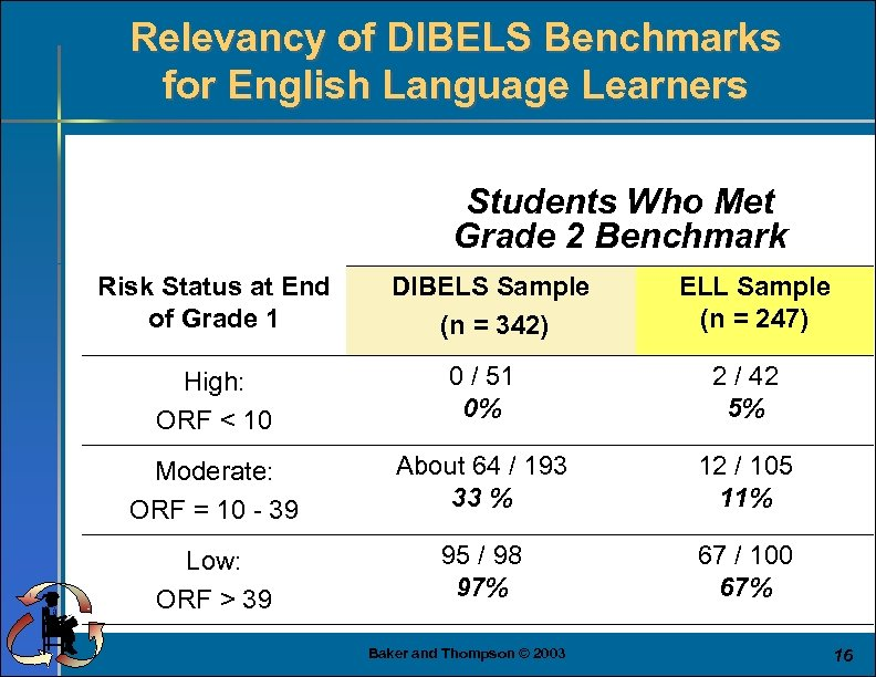 Relevancy of DIBELS Benchmarks for English Language Learners Students Who Met Grade 2 Benchmark