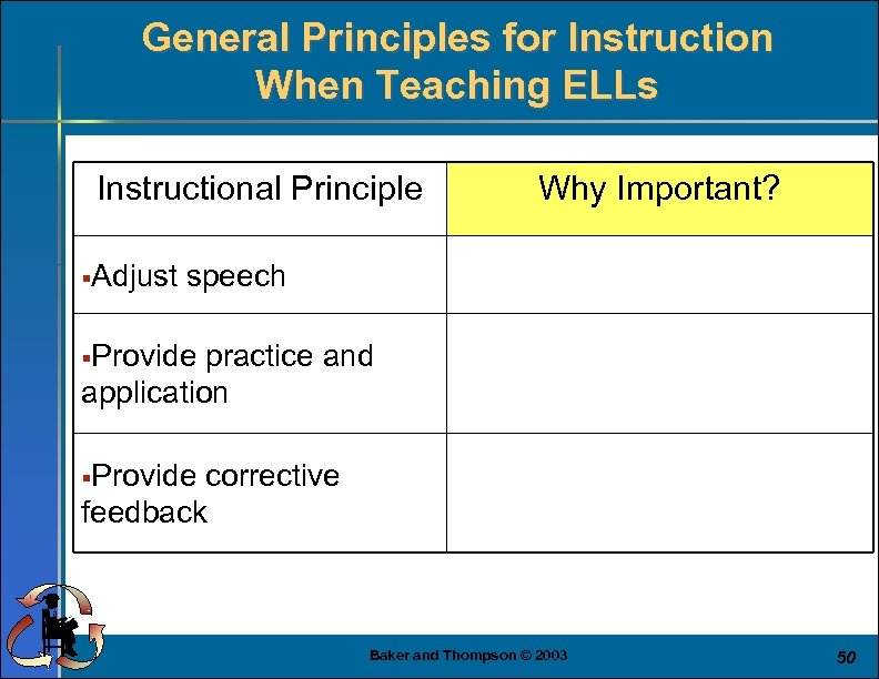 General Principles for Instruction When Teaching ELLs Instructional Principle §Adjust Why Important? speech §Provide