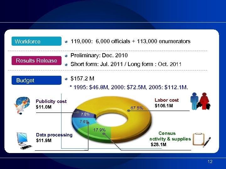 Workforce Results Release 119, 000: 6, 000 officials + 113, 000 enumerators Preliminary: Dec.
