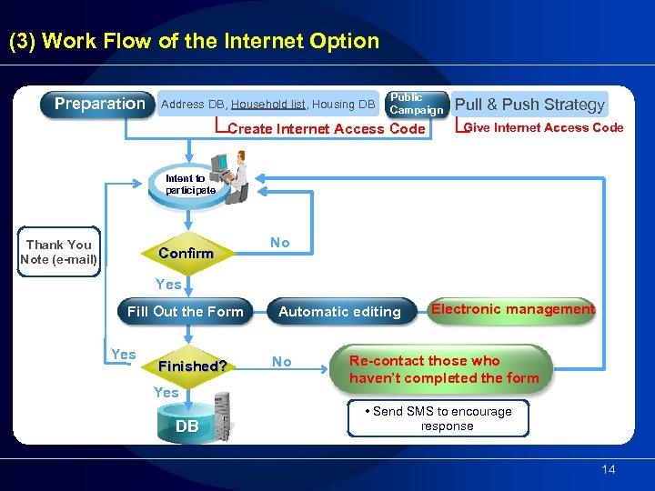 (3) Work Flow of the Internet Option Preparation Address DB, Household list, Housing DB