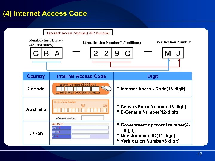 (4) Internet Access Code Country Internet Access Code Canada * Internet Access Code(15 -digit)