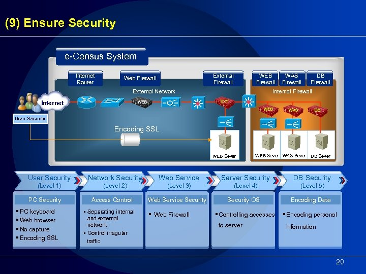 (9) Ensure Security e-Census System Internet Router External Firewall Web Firewall WEB Firewall External