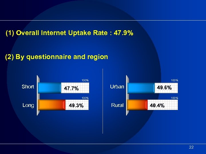 (1) Overall Internet Uptake Rate : 47. 9% (2) By questionnaire and region 100%