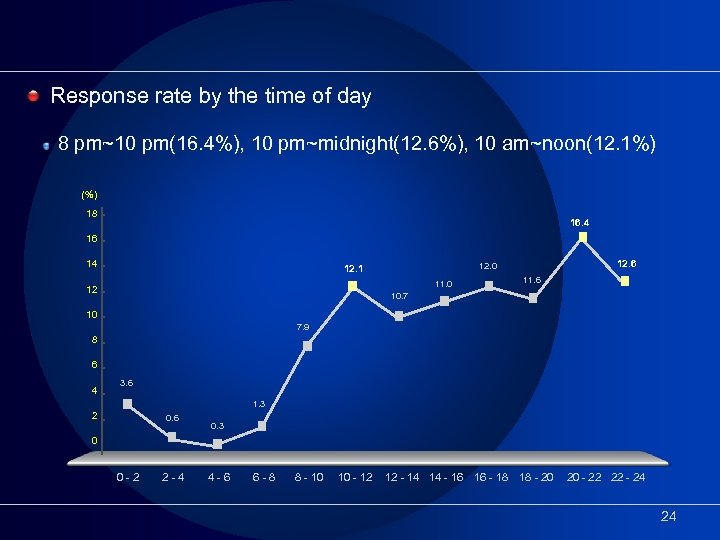 Response rate by the time of day 8 pm~10 pm(16. 4%), 10 pm~midnight(12. 6%),