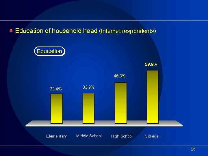 Education of household head (Internet respondents) Education 59. 8% 46. 3% 33. 4% 33.