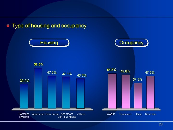 Type of housing and occupancy Housing Occupancy 59. 3% 47. 9% 51. 7% 47.
