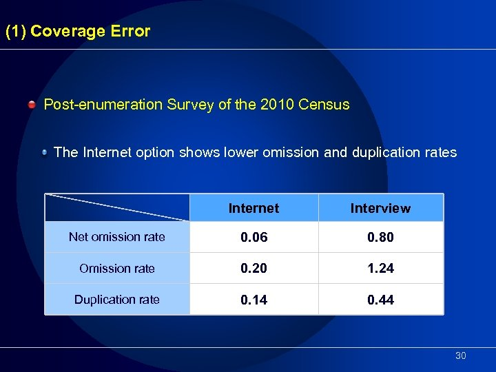 (1) Coverage Error Post-enumeration Survey of the 2010 Census The Internet option shows lower