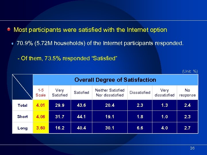 Most participants were satisfied with the Internet option 70. 9% (5. 72 M households)