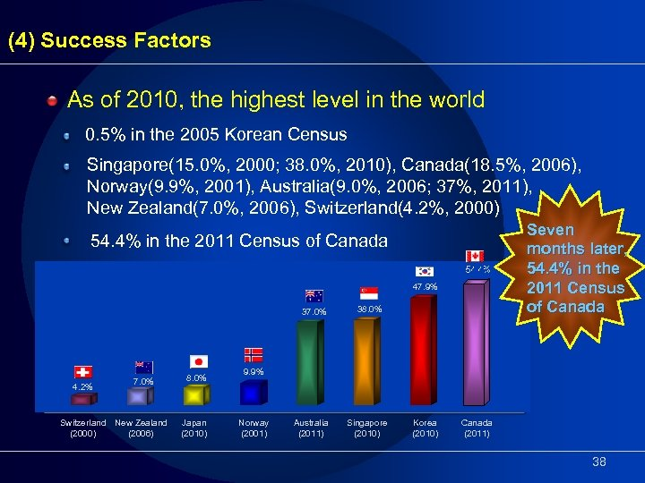 (4) Success Factors As of 2010, the highest level in the world 0. 5%