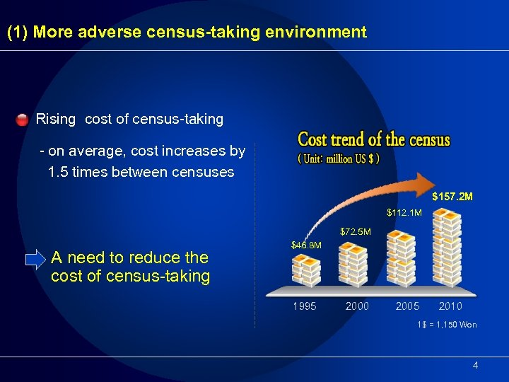 (1) More adverse census-taking environment Rising cost of census-taking - on average, cost increases