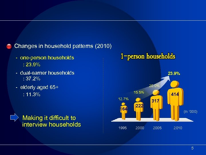 Changes in household patterns (2010) - one-person households : 23. 9% - dual-earner households