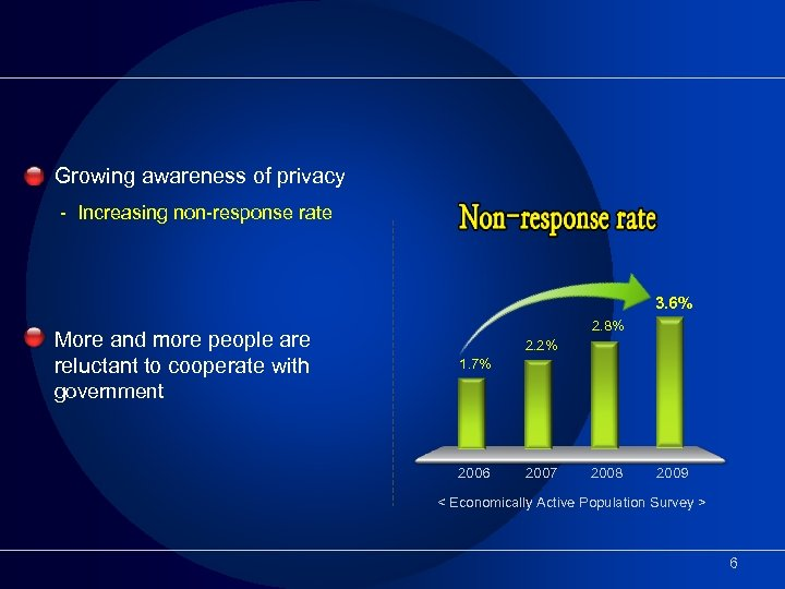 Growing awareness of privacy - Increasing non-response rate 3. 6% More and more people