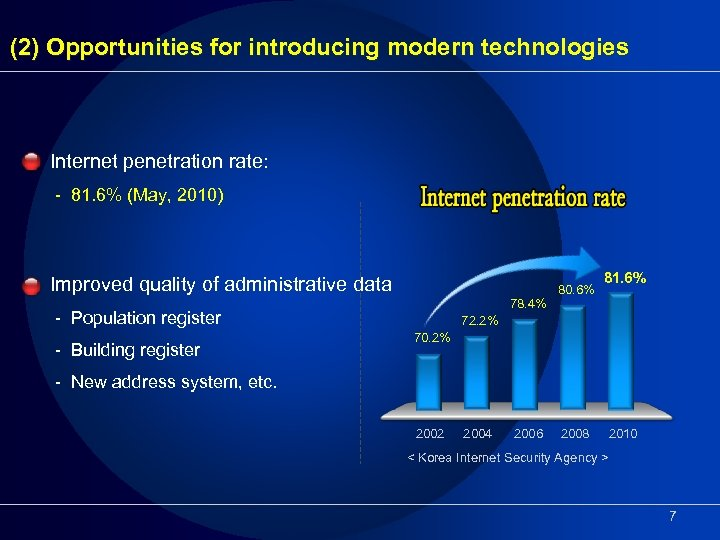 (2) Opportunities for introducing modern technologies Internet penetration rate: - 81. 6% (May, 2010)