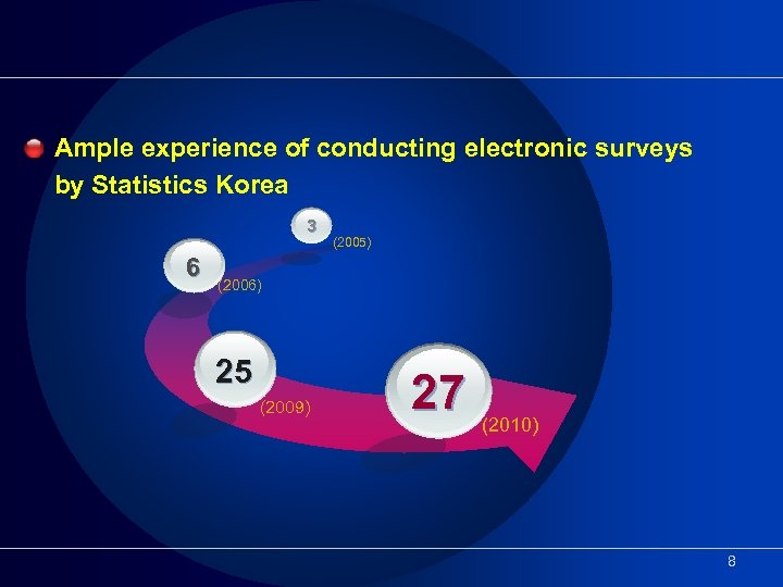 Ample experience of conducting electronic surveys by Statistics Korea 3 6 (2005) (2006) 25