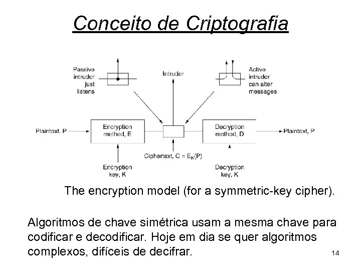 Conceito de Criptografia The encryption model (for a symmetric-key cipher). Algoritmos de chave simétrica